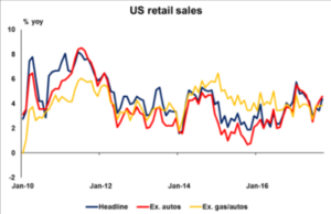 US retail sales | Eco Alerts