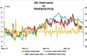 UK retail sales vs TR/IPSOS PCSI | Econ Alerts