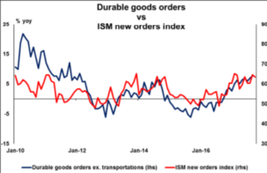 Durable goods orders vs ISM new orders index | Econ Alerts