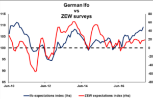 German Ifo vs ZEW surveys | Econ Alerts