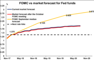 FOMC vs market forecast for Fed funds | Econ Alerts