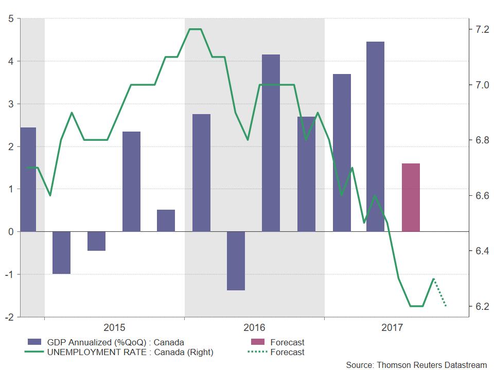 Canadian GDP Unemployment   Econ Alerts