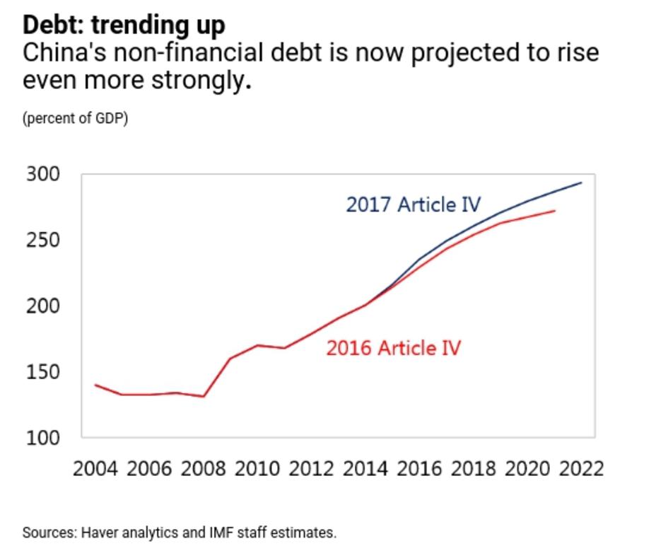 China debt IMF   Econ Alerts