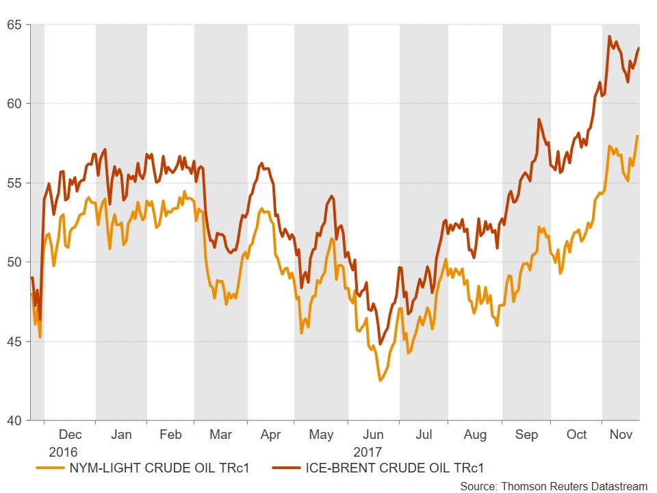 Crude oil   Econ Alerts