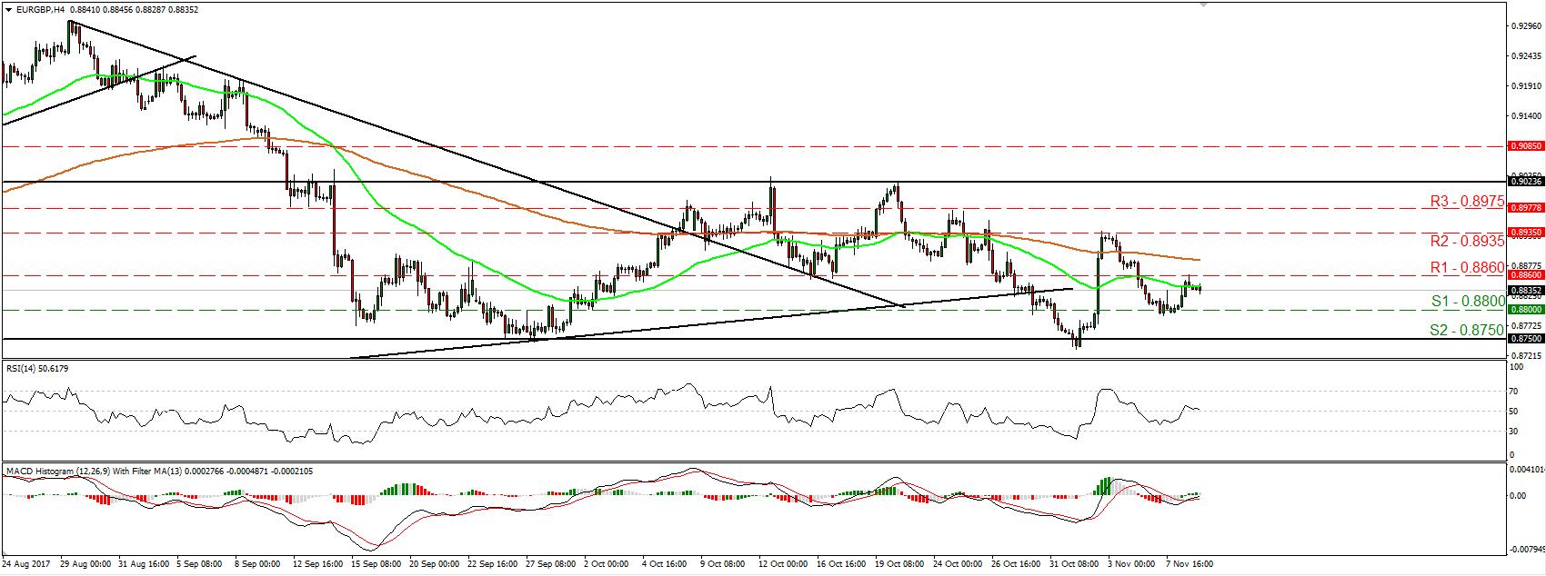 EUR/GBP 09 Nov 2017 | Econ Alerts