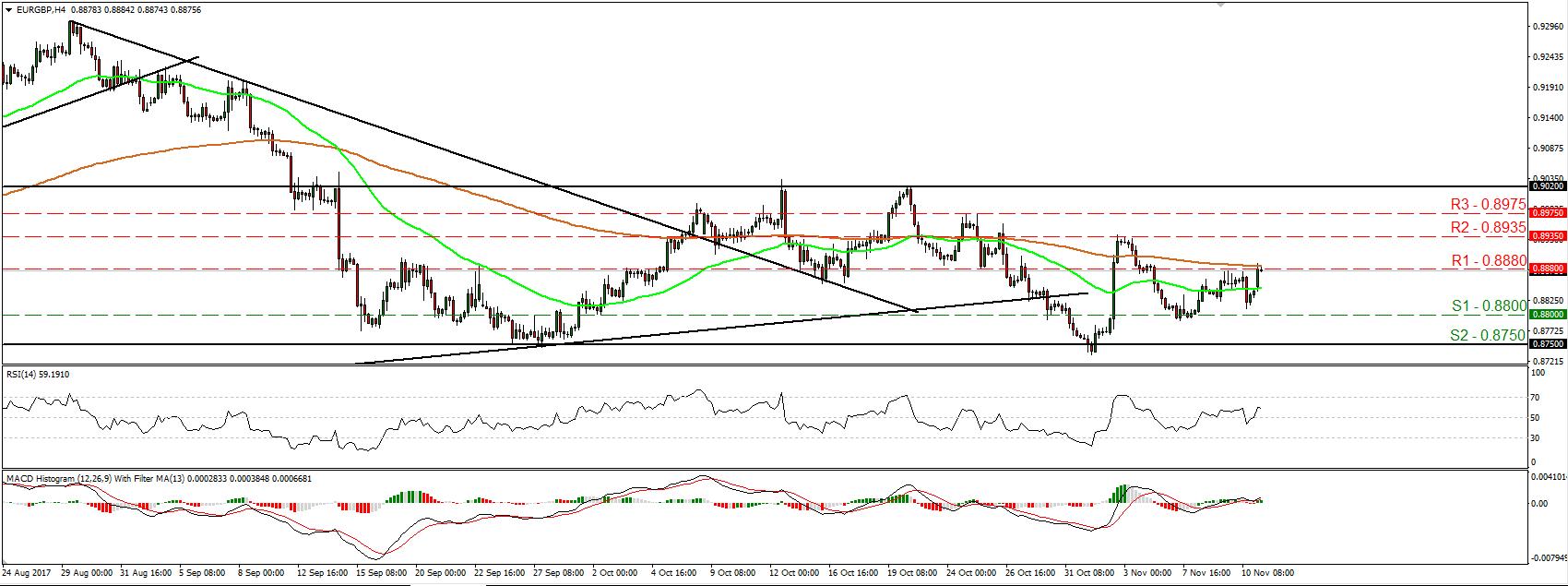 EUR/GBP 13 Nov 2017 | Econ Alerts