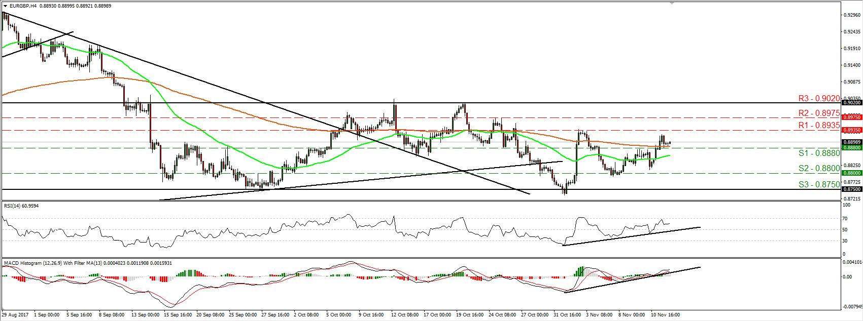 EUR/GBP 14 Nov 2017 | Econ Alerts