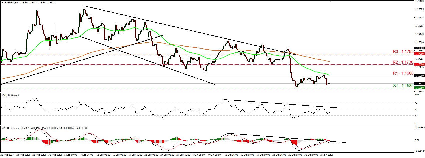 EUR/USD 06 Nov 2017   Econ Alerts