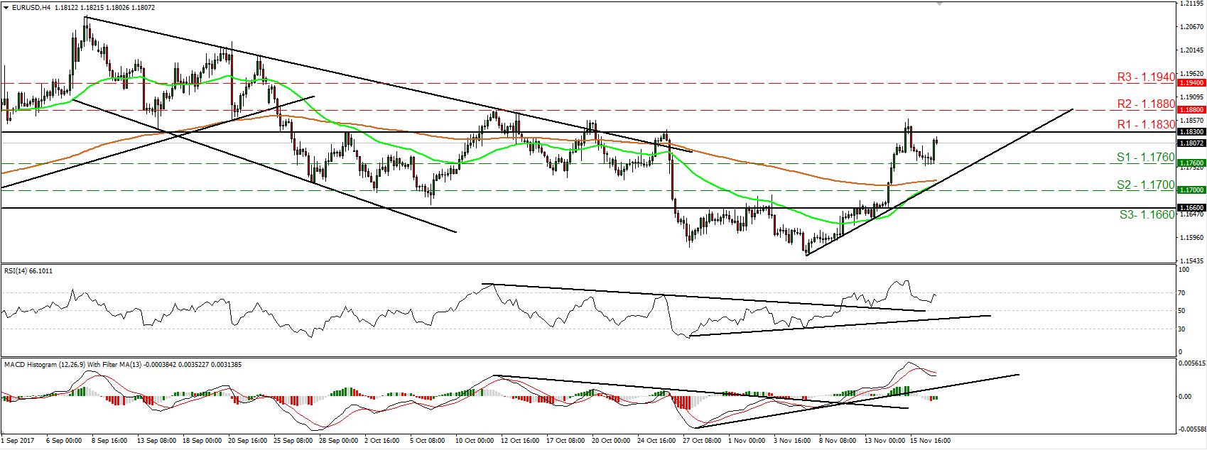 EUR/USD 17 Nov 2017   Econ Alerts