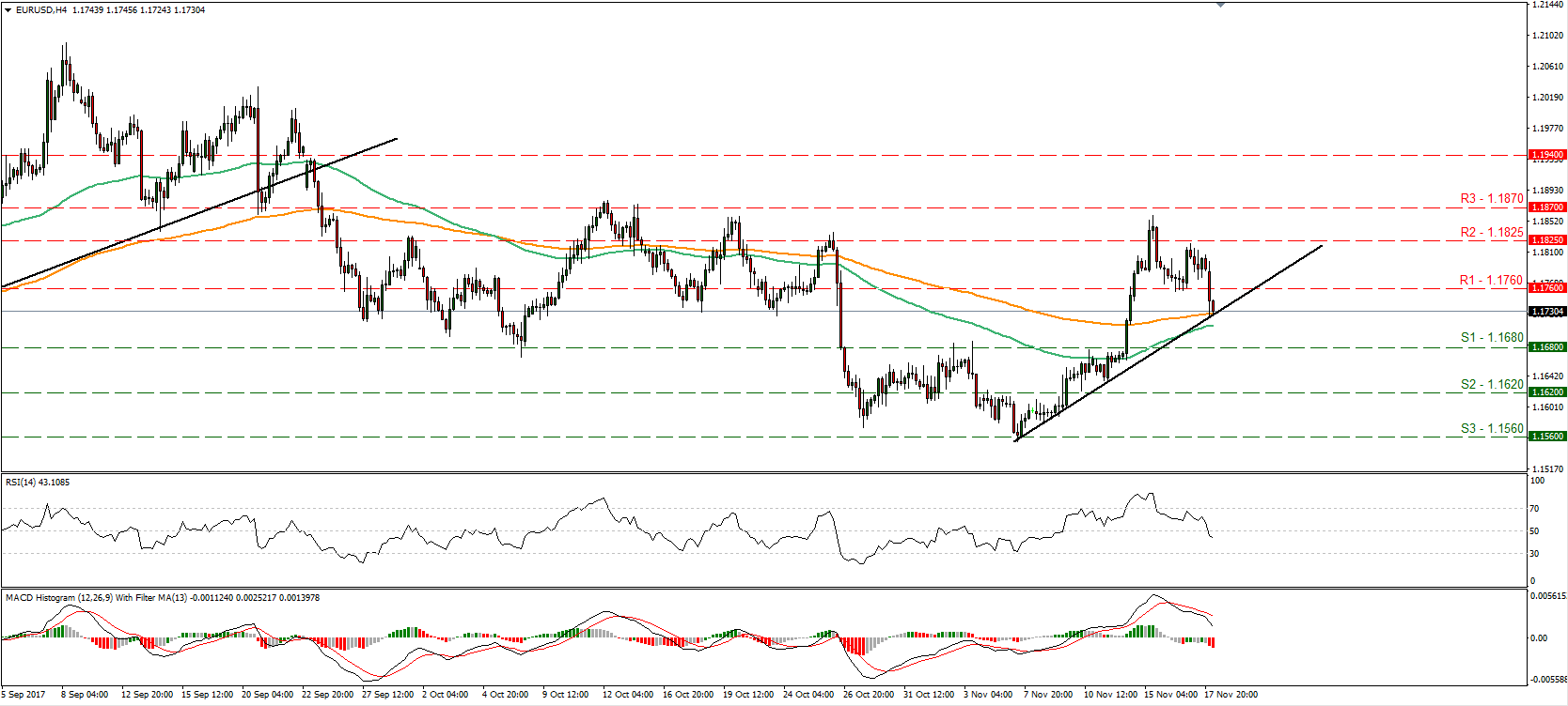EUR/USD 20 Nov 2017 | Econ Alerts