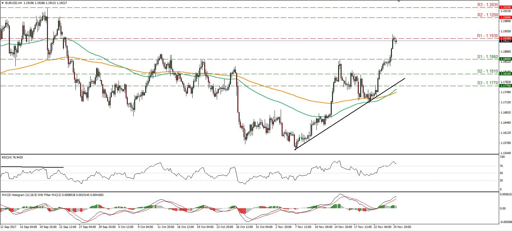 EUR/USD 27 Nov 2017 | Econ Alerts