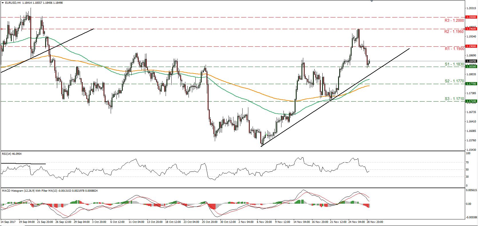 EUR/USD 29 Nov 2017 | Econ Alerts