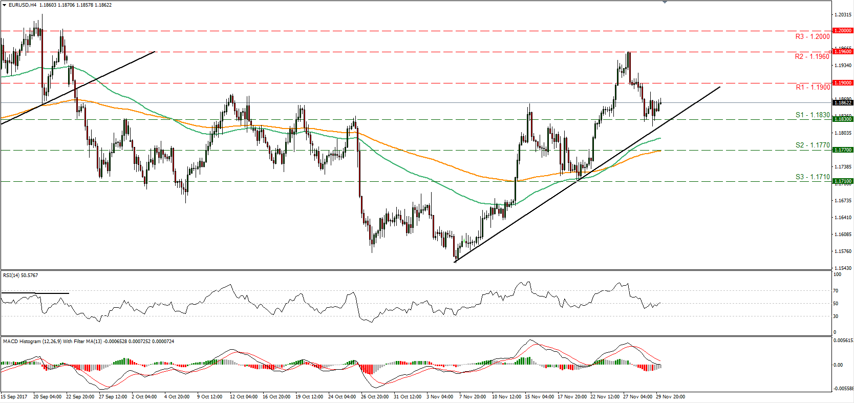 EUR/USD 30 Nov 2017 | Econ Alerts