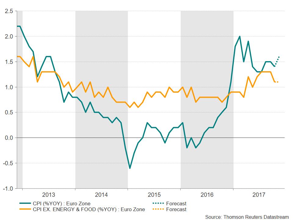 Eurozone CPI   Econ Alerts