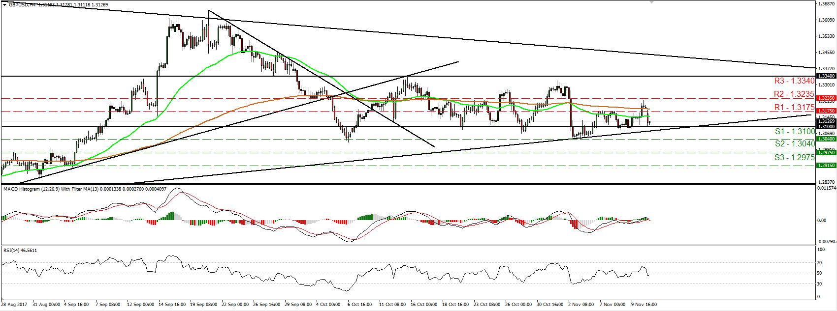 GBP/USD 13 Nov 2017 | Econ Alerts