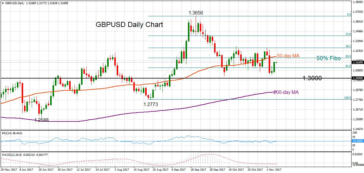 GBP/USD Daily 07 Nov 2017 | Econ Alerts