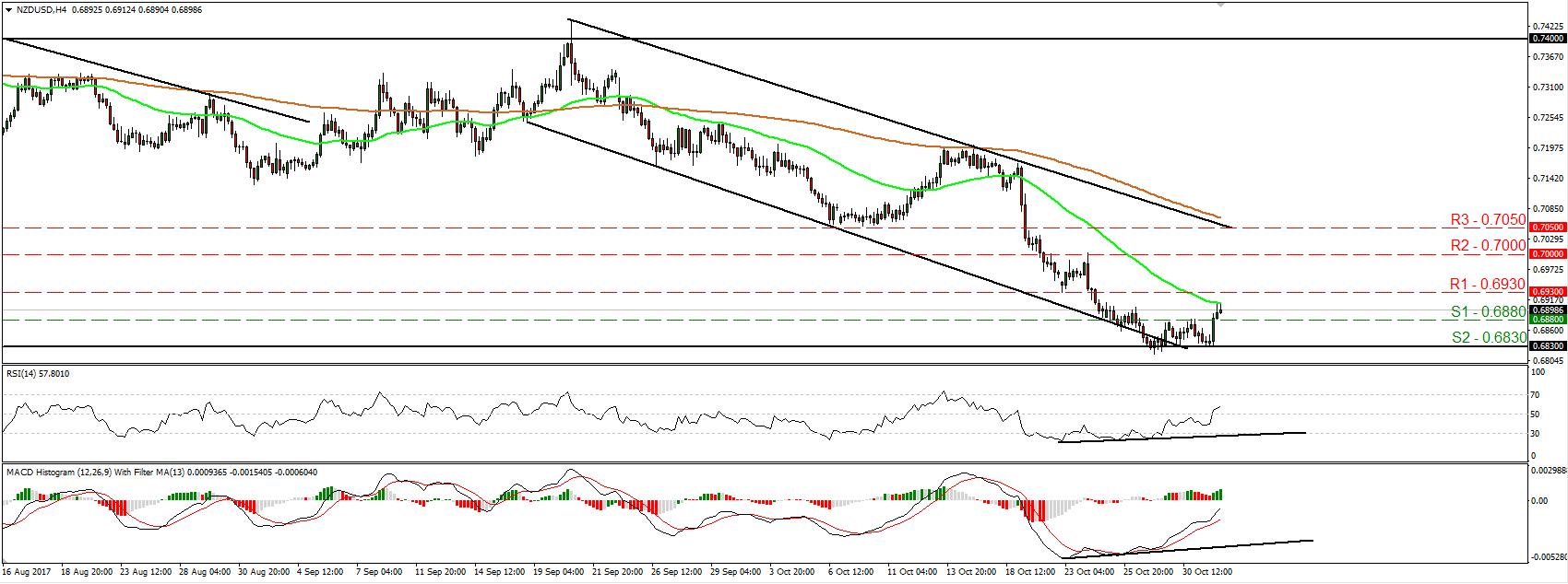 NZD/USD 01 Nov 2017 | Econ Alerts