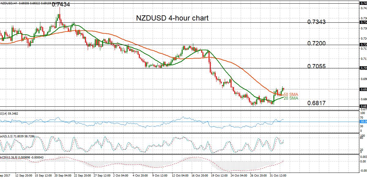 NZD/USD, H4 02 Nov 2017 | Econ Alerts