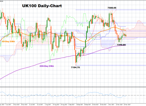 UK100 Cash Daily | Econ Alerts