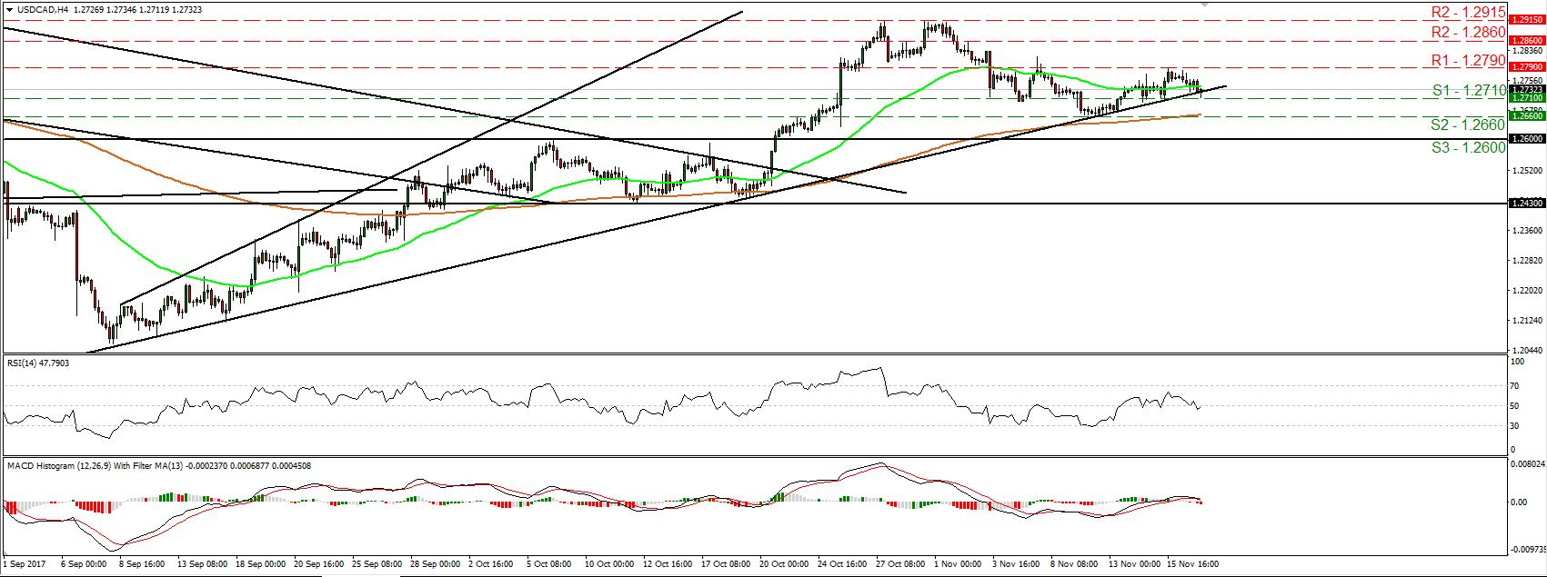 USD/CAD 17 Nov 2017   Econ Alerts