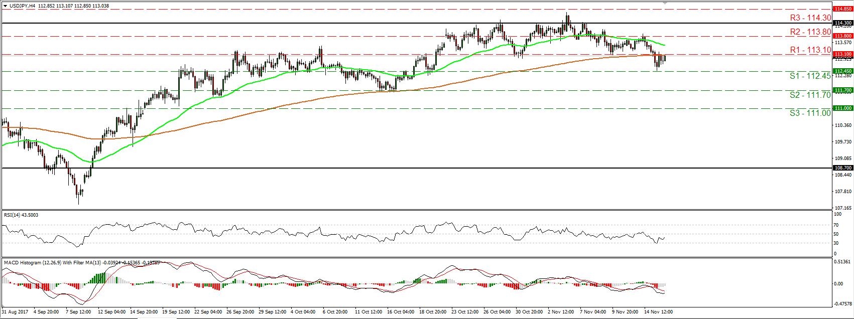 USD/JPY 16 Nov 2017 | Econ Alerts