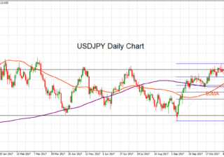 USD/JPY Daily 16 Nov 2017 | Econ Alerts