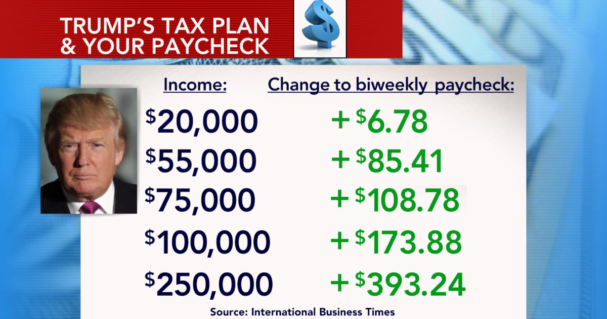 Donald Trump tax plan | Econ Alerts