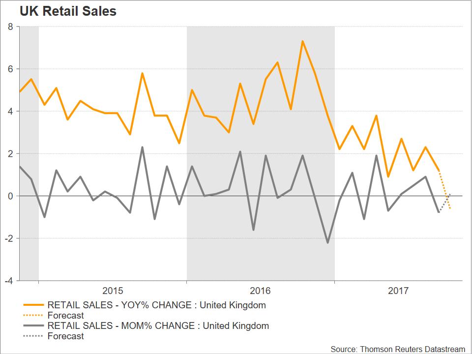 retail sales UK | CPI
