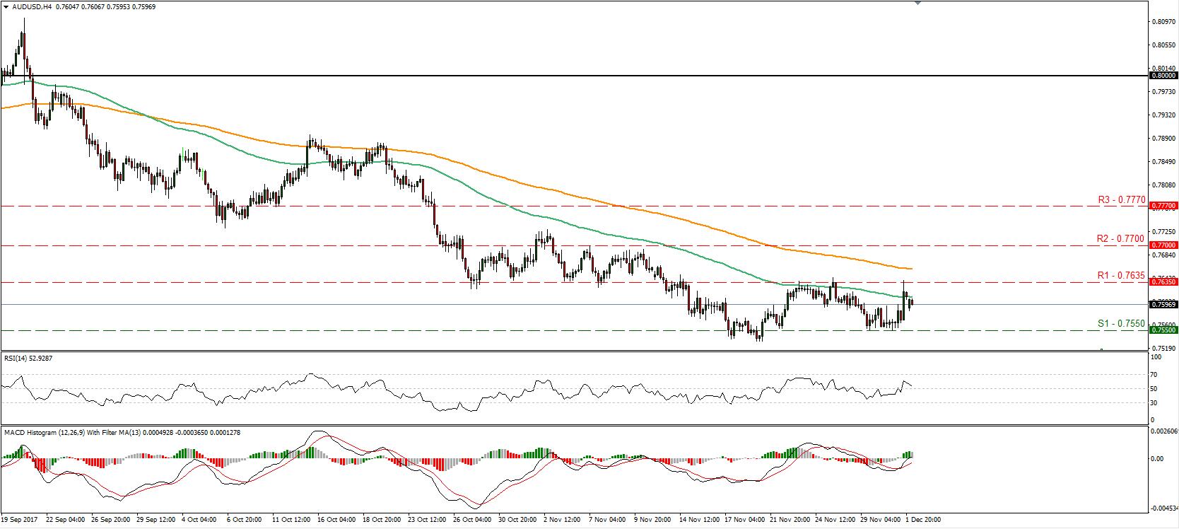 AUD/USD 4 Dec 2017 | Econ Alerts