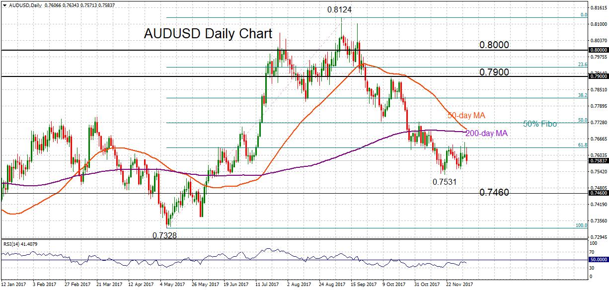 AUD/USD daily 6 DEC 2017 | Econ Alerts