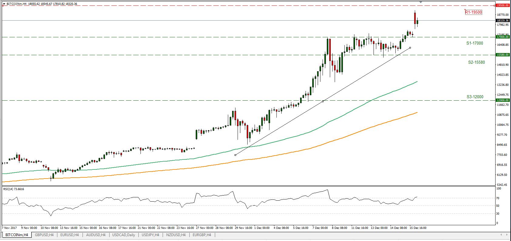 BTC/USD 18/12/2017 | Econ Alerts