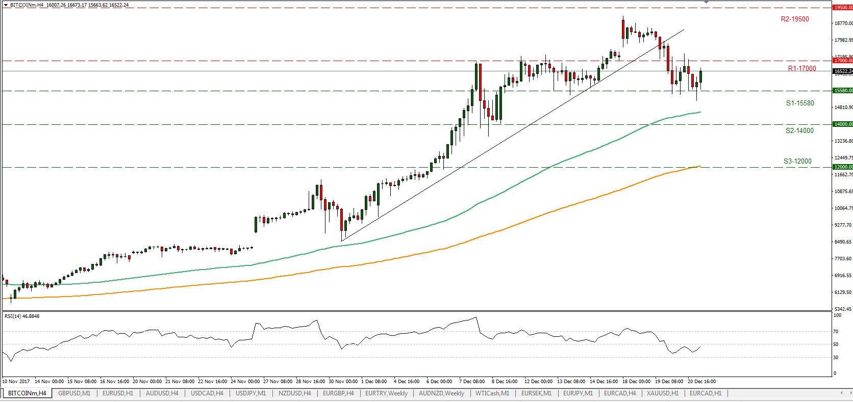 BTC/USD 21/12/2017 | Econ Alerts
