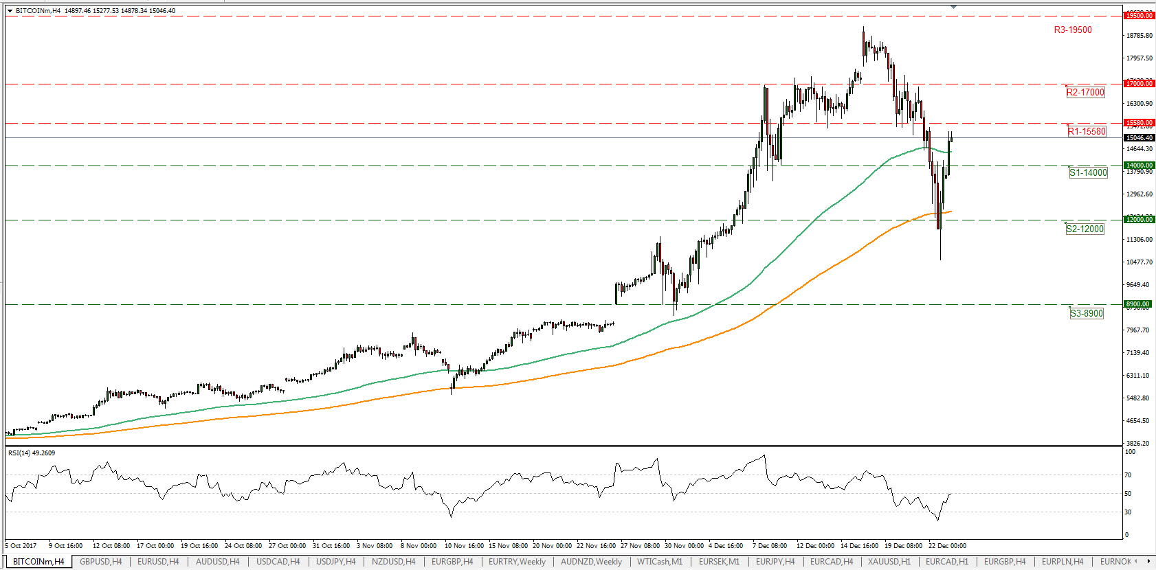 BTC/USD 26/12/2017 | Econ Alerts