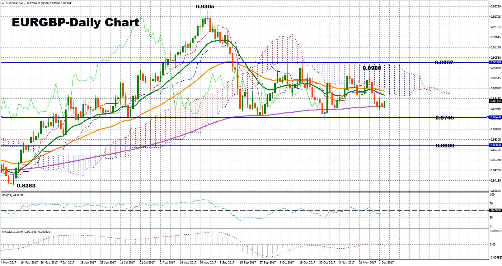 EUR/GBP daily Dec 5 | Econ Alerts
