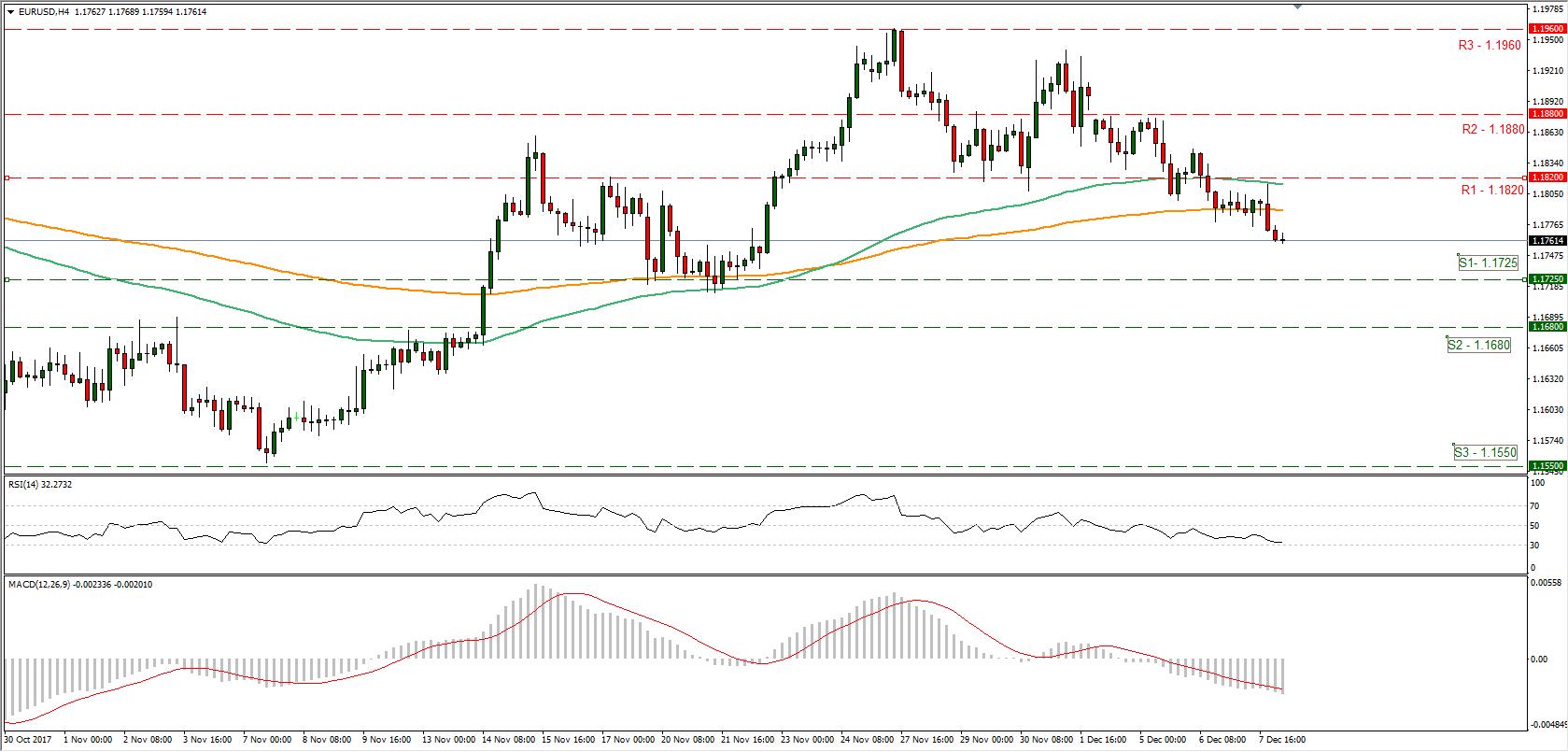 EUR/USD 08/12/2017 | Econ Alerts