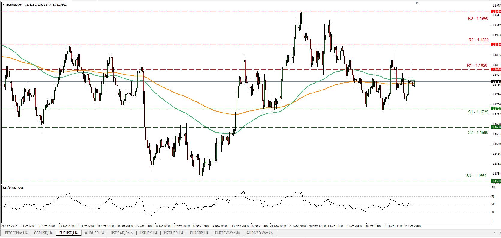 EUR/USD 19/12/2017   Econ Alerts