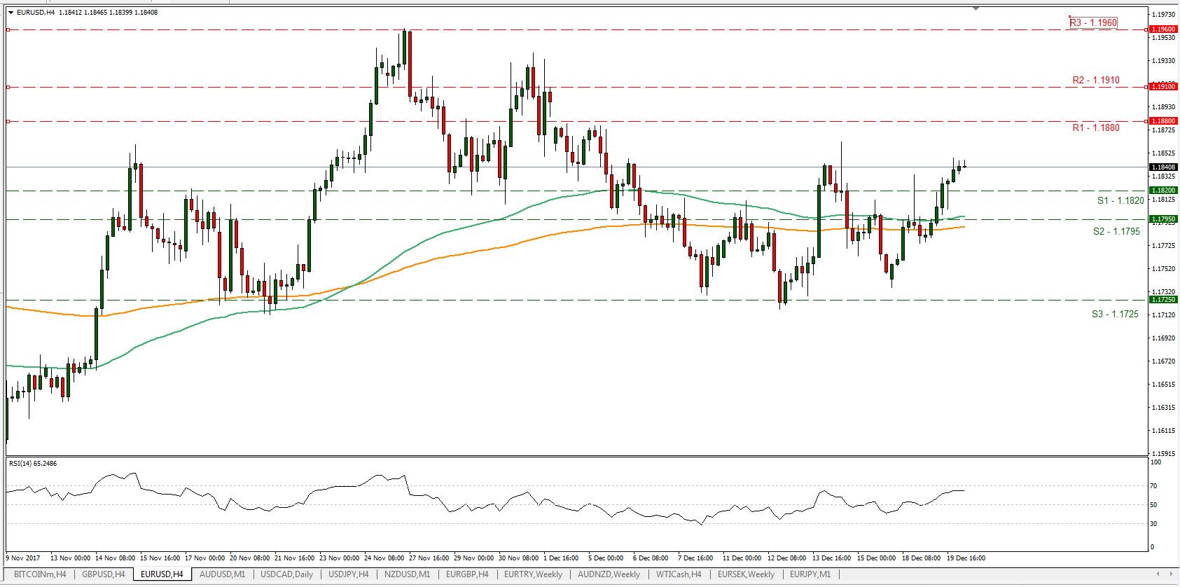 EUR/USD 20/12/2017 H4 | Econ Alerts
