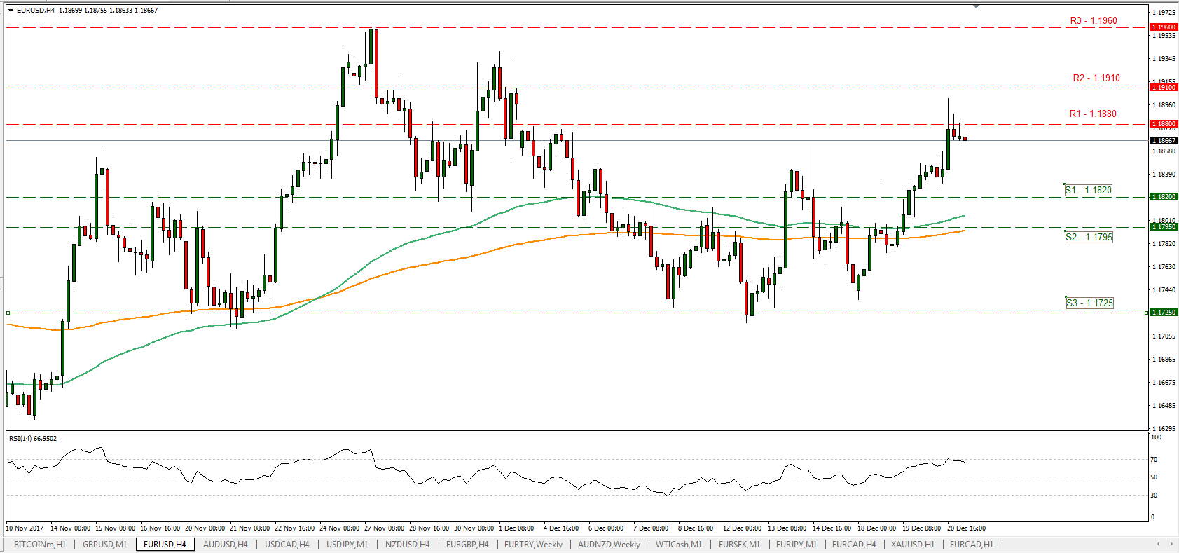 EUR/USD 21/12/2017 | Econ Alerts