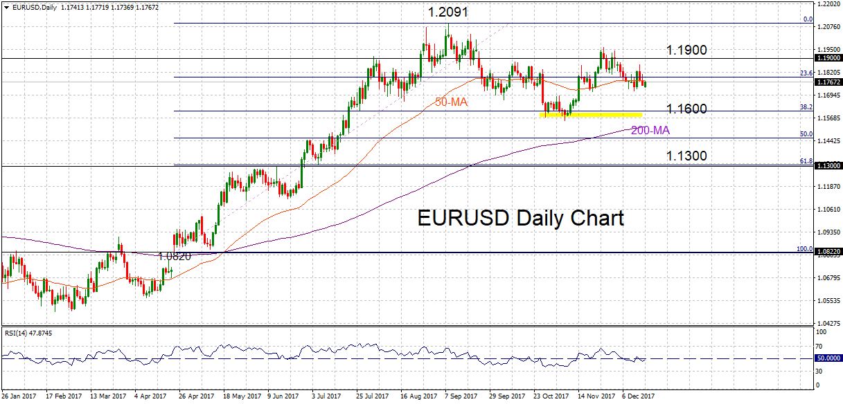 EUR/USD Daily ,18/12/2017 | Econ Alerts