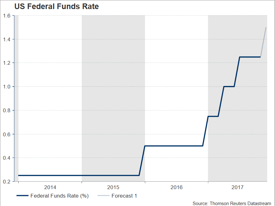 Fed Funds Rate | Econ Alerts