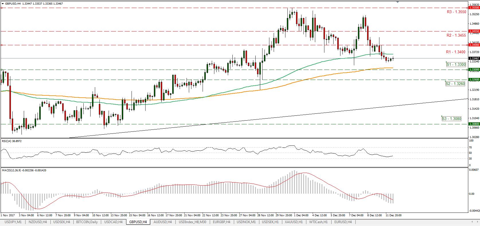 GBP/USD 121217 | Econ Alerts