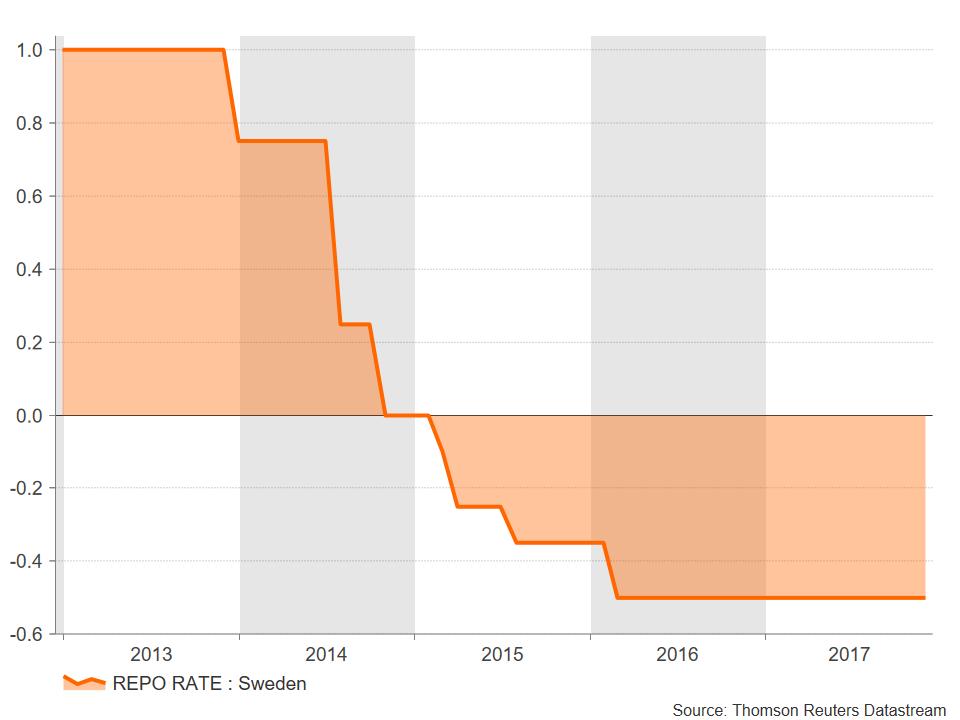 SE Repo Rate | Econ Alerts