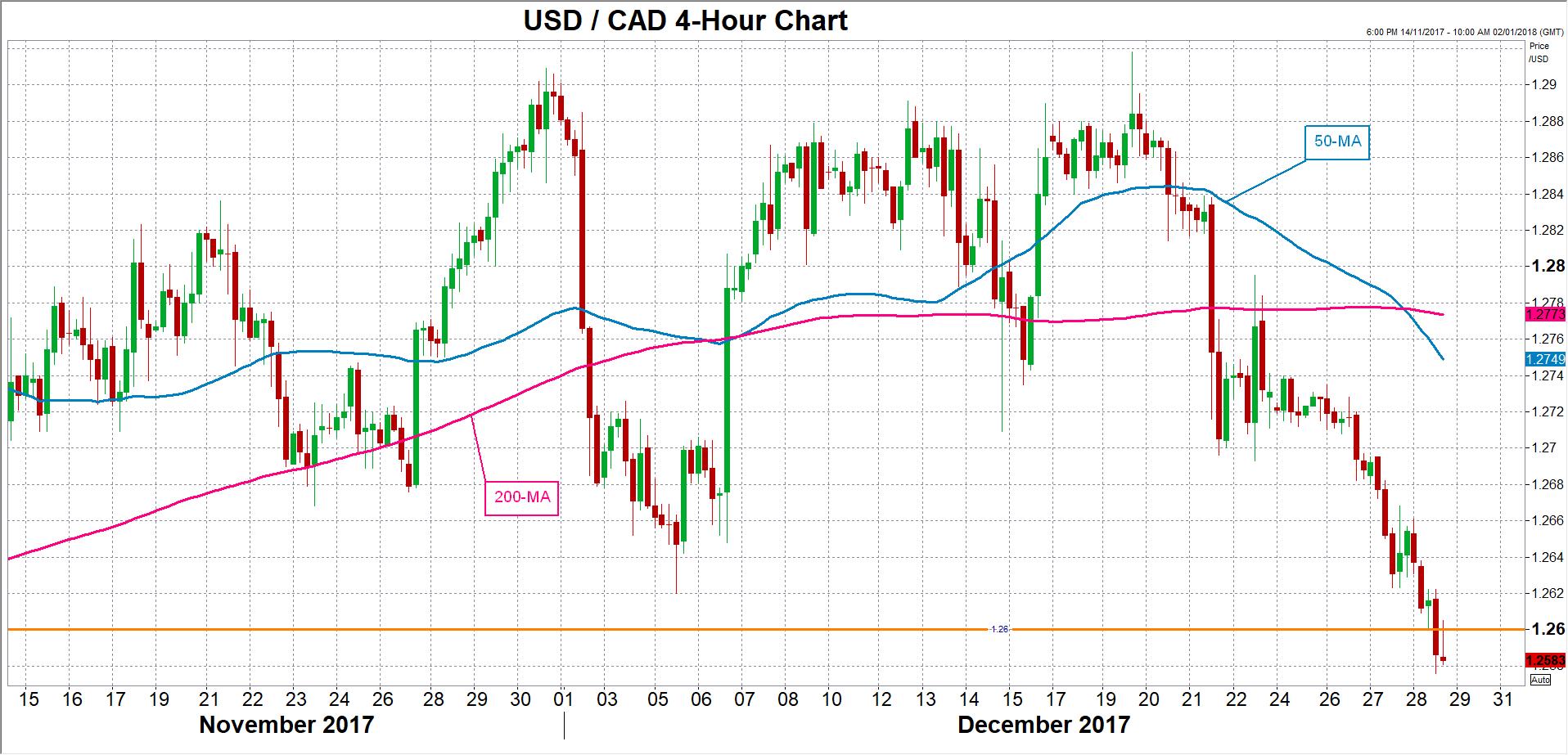 USD/CAD 31/12/2017   Econ Alerts