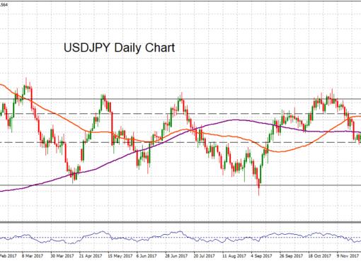USD/JPY daily, 7 DEC 2017 | Econ Alerts