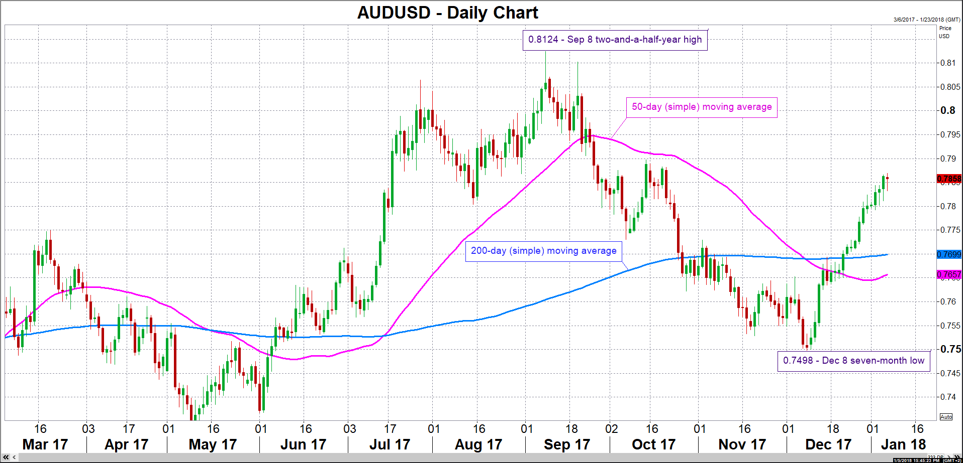 AUD/USD 05/01/2018 | Econ Alerts