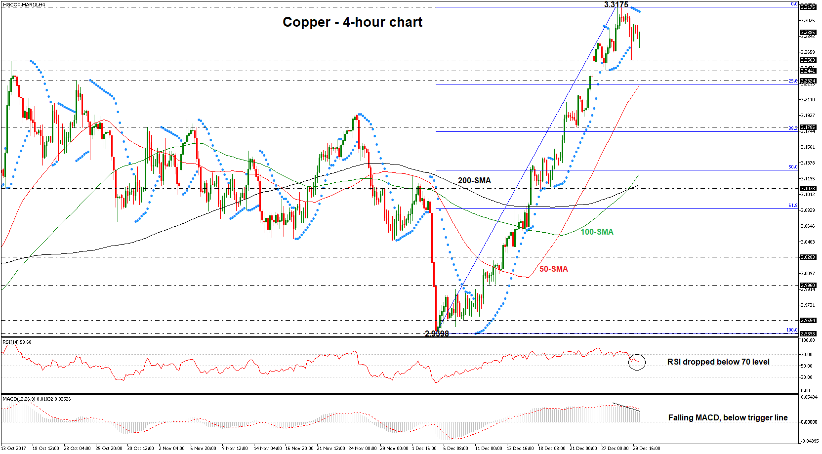 COPPER-MAR18H4 02/01/2018 | Econ Alerts