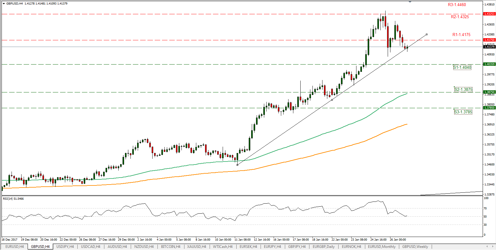 Cable 29/01/2018 | Econ Alerts