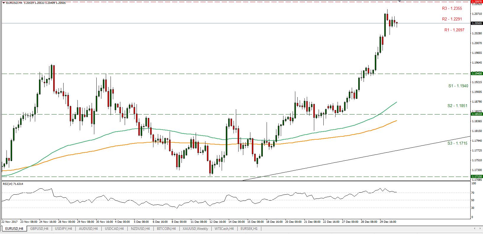 EUR/USD 03/01/2018 | Econ Alerts