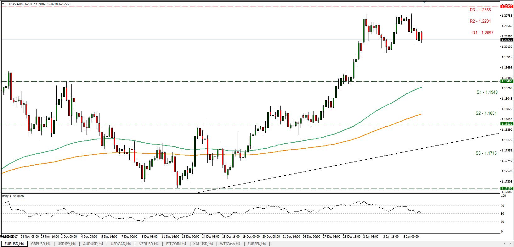EUR/USD 08/01/2018 | Econ Alerts