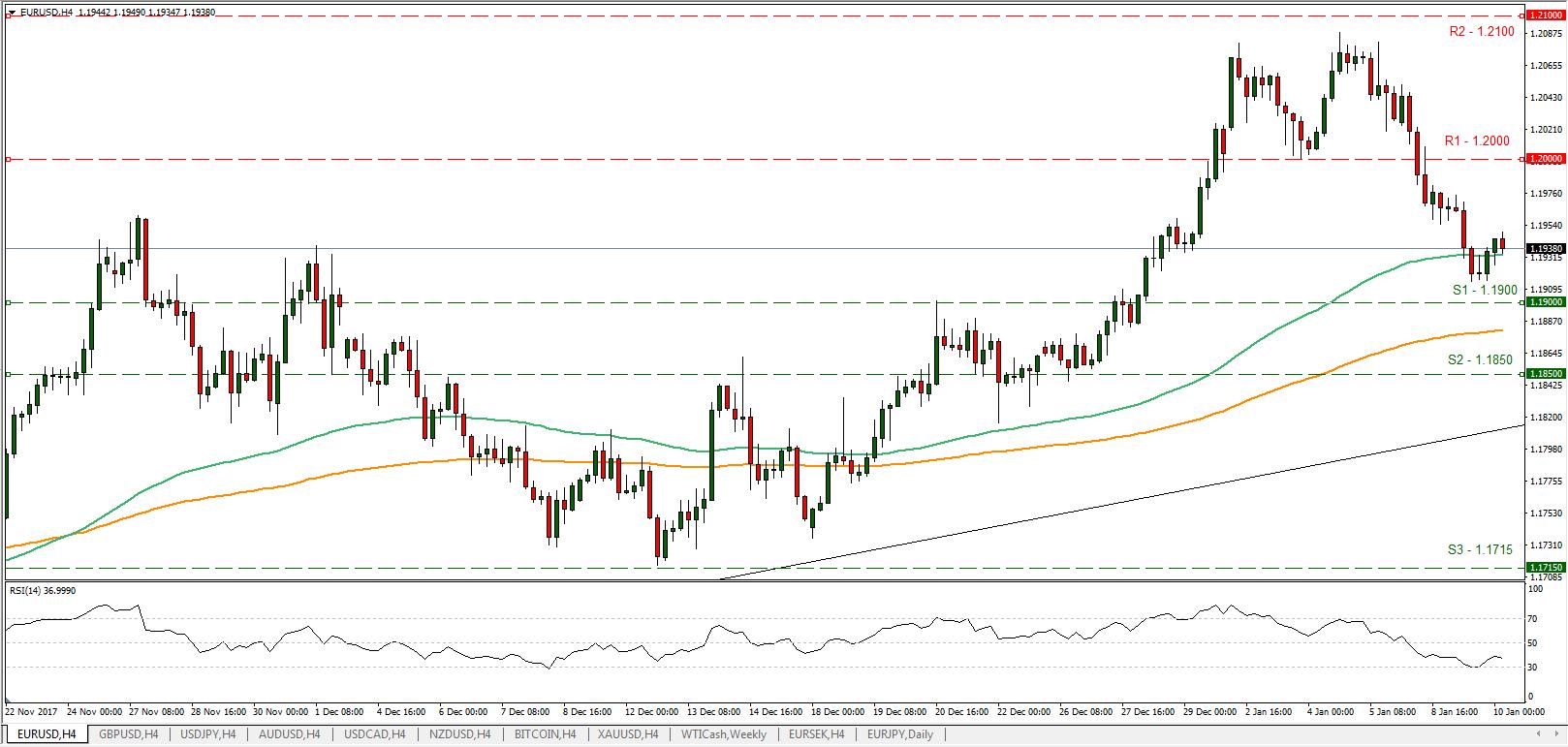 EUR/USD 10/01/2018 | Econ Alerts